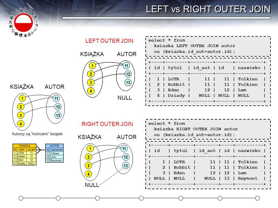 LEFT, RIGHT i FULL OUTER JOIN +----+--------+--------+------+----------+ | id | tytul | id_aut | id | nazwisko | +----+--------+--------+------+----------+ | 1 | LOTR | 11 | 11 | Tolkien | | 2 | Hobbit | 11 | 11 | Tolkien | | 3 | Eden | 12 | 12 | Lem | | 4 | Dziady | NULL | NULL | NULL | |NULL| NULL | NULL | 13 | Reymont | +----+--------+--------+------+----------+ +------+--------+--------+----+----------+ | id | tytul | id_aut | id | nazwisko | +------+--------+--------+----+----------+ | 1 | LOTR | 11 | 11 | Tolkien | | 2 | Hobbit | 11 | 11 | Tolkien | | 3 | Eden | 12 | 12 | Lem | | NULL | NULL | NULL | 13 | Reymont | +------+--------+--------+----+----------+ select * from ksiazka RIGHT OUTER JOIN autor on (ksiazka.id_aut=autor.id); select * from ksiazka FULL OUTER JOIN autor on (ksiazka.id_aut=autor.id); 1 2 3 11 12 13 4 LEFT OUTER NULL +----+--------+--------+------+----------+ | id | tytul | id_aut | id | nazwisko | +----+--------+--------+------+----------+ | 1 | LOTR | 11 | 11 | Tolkien | | 2 | Hobbit | 11 | 11 | Tolkien | | 3 | Eden | 12 | 12 | Lem | | 4 | Dziady | NULL | NULL | NULL | +----+--------+--------+------+----------+ select * from ksiazka LEFT OUTER JOIN autor on (ksiazka.id_aut=autor.id); 1 2 3 11 12 13 4 1 2 3 11 12 13 4 RIGHT OUTERFULL OUTER NULL