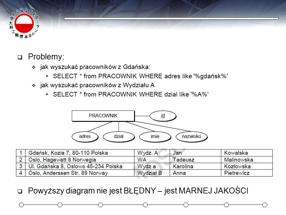  Problemy:  jak wyszukać pracowników z Gdańska: SELECT * from PRACOWNIK WHERE adres like %gdańsk%  jak wyszukać pracowników z Wydziału A SELECT * from PRACOWNIK WHERE dzial like %A%  Powyższy diagram nie jest BŁĘDNY – jest MARNEJ JAKOŚCI