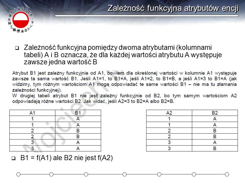 Zależność funkcyjna atrybutów encji  Zależność funkcyjna pomiędzy dwoma atrybutami (kolumnami tabeli) A i B oznacza, że dla każdej wartości atrybutu A występuje zawsze jedna wartość B  B1 = f(A1) ale B2 nie jest f(A2)