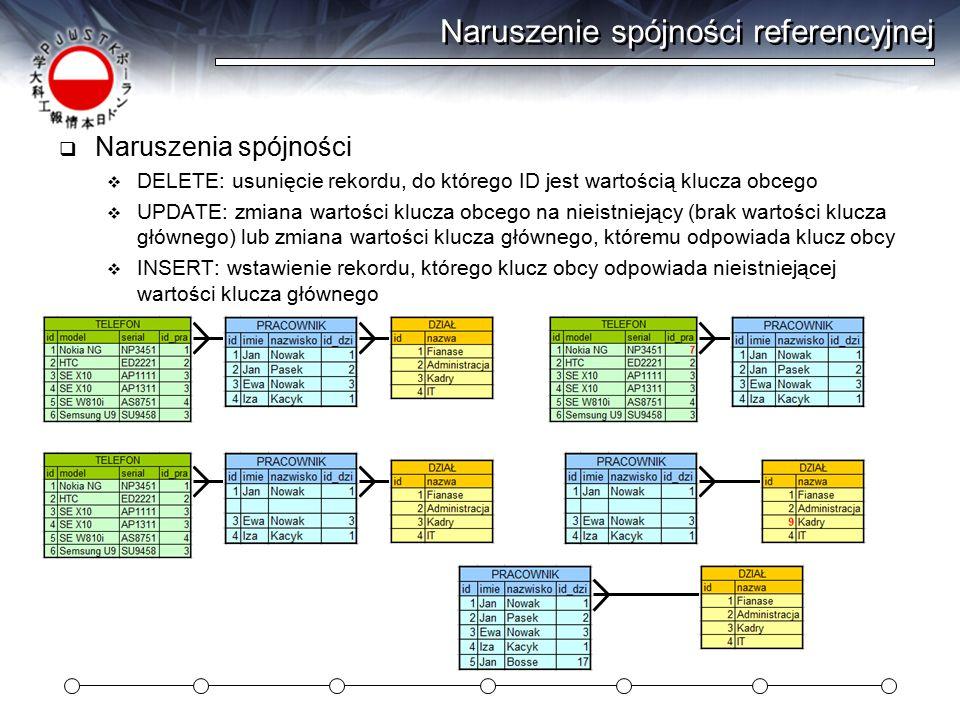 Naruszenie spójności referencyjnej  Naruszenia spójności  DELETE: usunięcie rekordu, do którego ID jest wartością klucza obcego  UPDATE: zmiana war