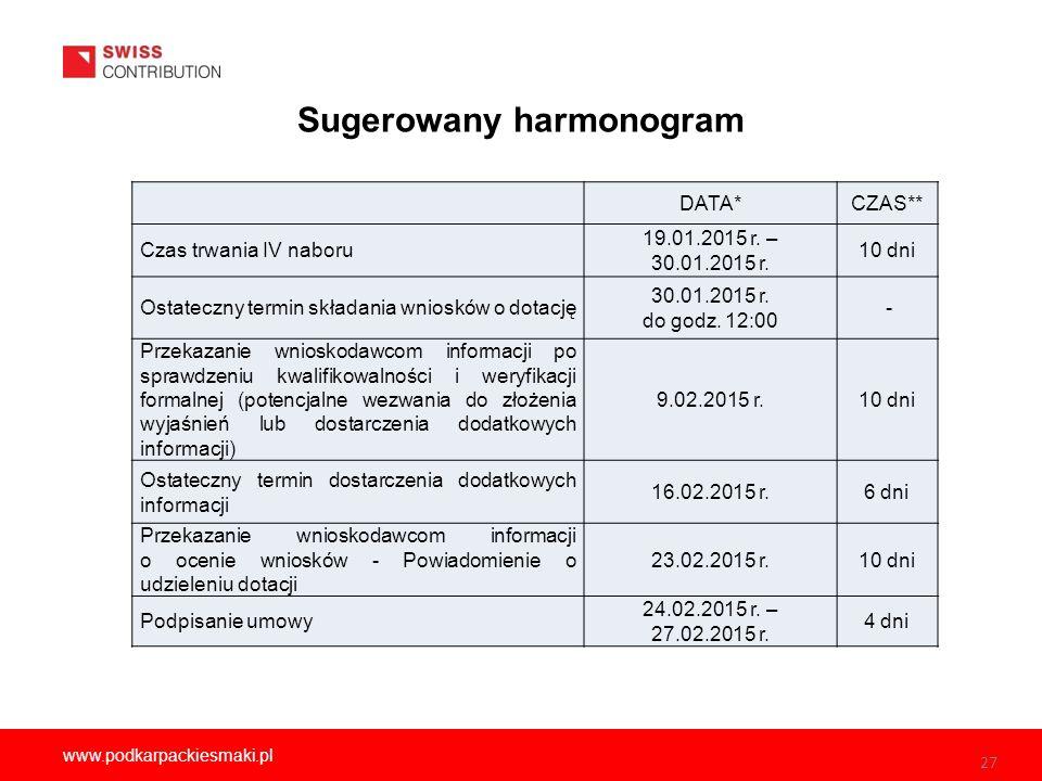 27 www.podkarpackiesmaki.pl Sugerowany harmonogram 27 DATA*CZAS** Czas trwania IV naboru 19.01.2015 r.