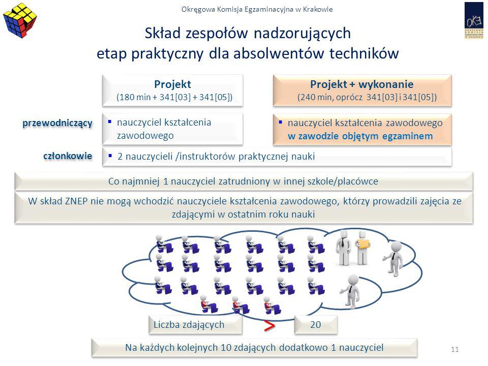Okręgowa Komisja Egzaminacyjna w Krakowie Skład zespołów nadzorujących etap praktyczny dla absolwentów techników Projekt (180 min + 341[03] + 341[05])