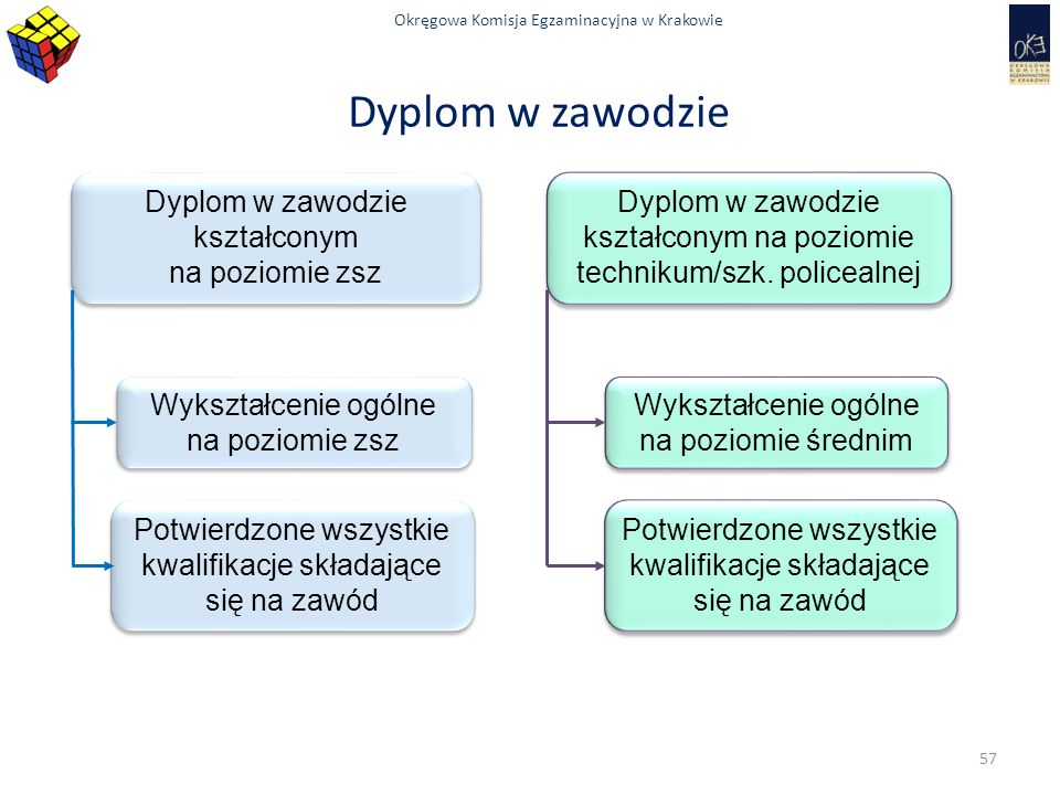 Okręgowa Komisja Egzaminacyjna w Krakowie Dyplom w zawodzie Dyplom w zawodzie kształconym na poziomie zsz Dyplom w zawodzie kształconym na poziomie zs