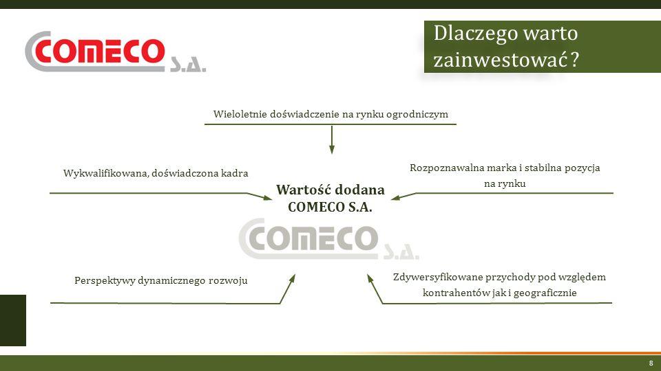 8 Wartość dodana COMECO S.A.