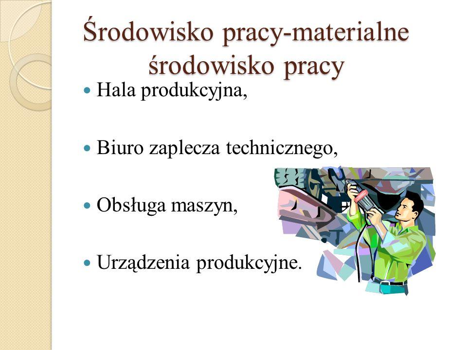 Środowisko pracy-materialne środowisko pracy Hala produkcyjna, Biuro zaplecza technicznego, Obsługa maszyn, Urządzenia produkcyjne.