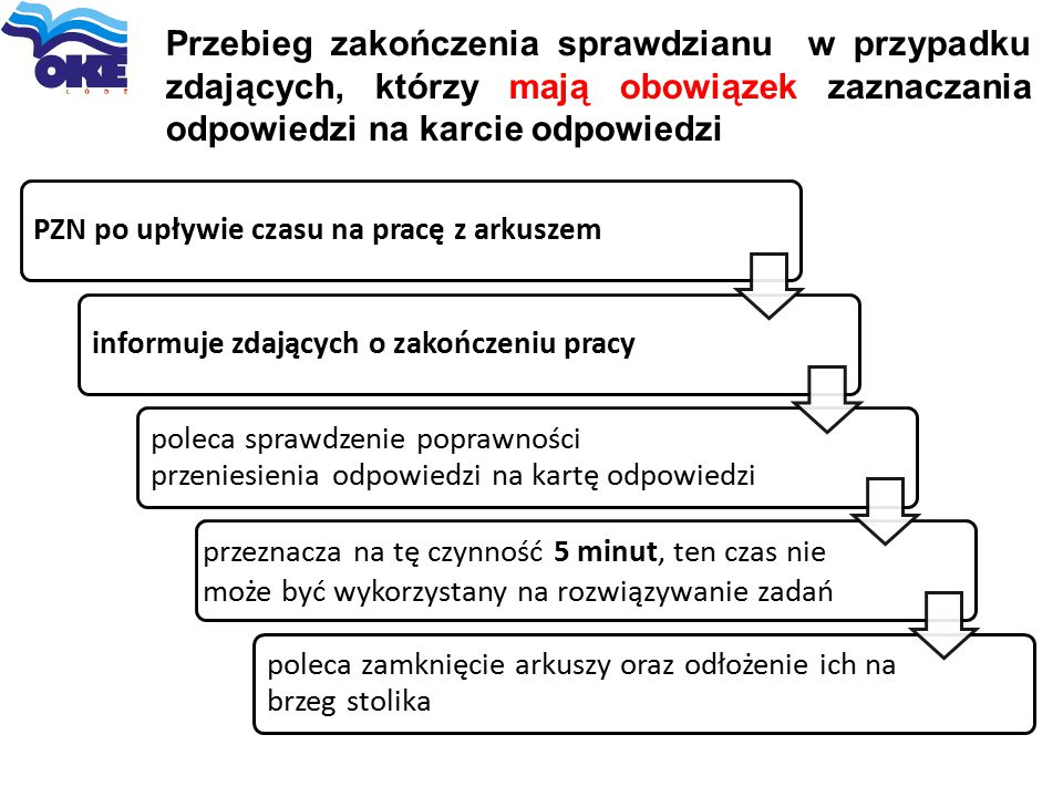 Przebieg zakończenia sprawdzianu w przypadku zdających, którzy mają obowiązek zaznaczania odpowiedzi na karcie odpowiedzi PZN po upływie czasu na prac