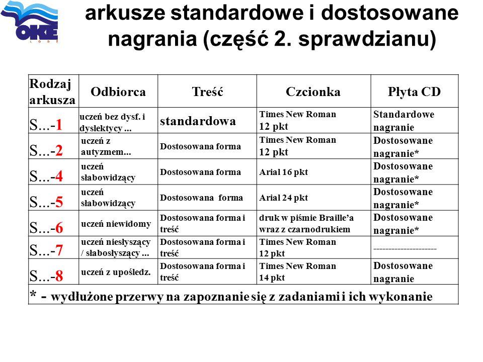 arkusze standardowe i dostosowane nagrania (część 2. sprawdzianu) Rodzaj arkusza OdbiorcaTreśćCzcionkaPłyta CD S...-1 uczeń bez dysf. i dyslektycy...