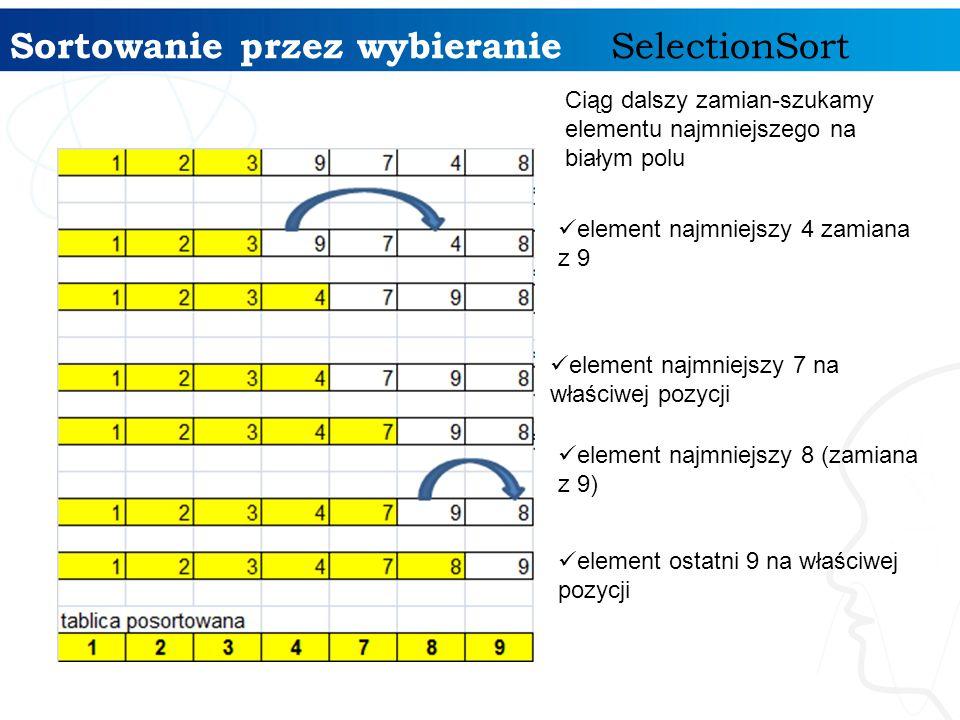 Sortowanie przez wybieranie SelectionSort Ciąg dalszy zamian-szukamy elementu najmniejszego na białym polu element najmniejszy 4 zamiana z 9 element o