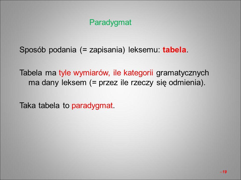 Sposób podania (= zapisania) leksemu: tabela. Tabela ma tyle wymiarów, ile kategorii gramatycznych ma dany leksem (= przez ile rzeczy się odmienia). T