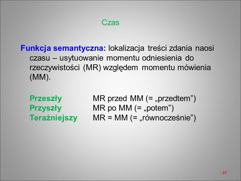 Funkcja semantyczna: lokalizacja treści zdania naosi czasu – usytuowanie momentu odniesienia do rzeczywistości (MR) względem momentu mówienia (MM). Pr
