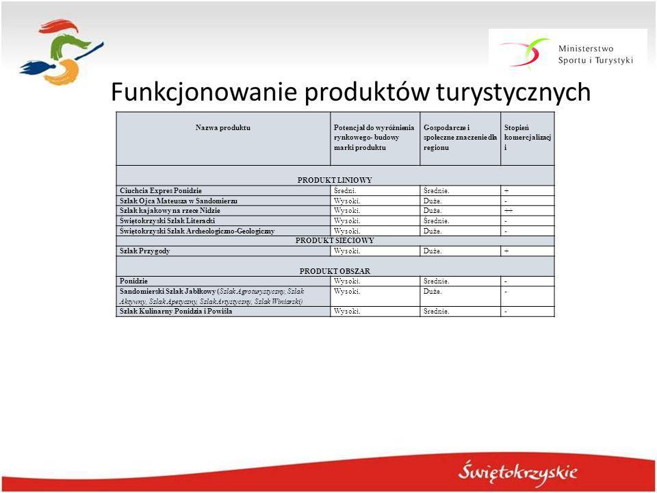 Nazwa produktu Potencjał do wyróżnienia rynkowego- budowy marki produktu Gospodarcze i społeczne znaczenie dla regionu Stopień komercjalizacj i PRODUK