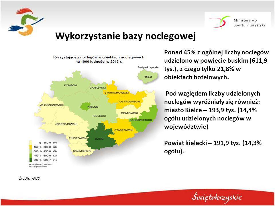 Ponad 45% z ogólnej liczby noclegów udzielono w powiecie buskim (611,9 tys.), z czego tylko 21,8% w obiektach hotelowych. Pod względem liczby udzielon