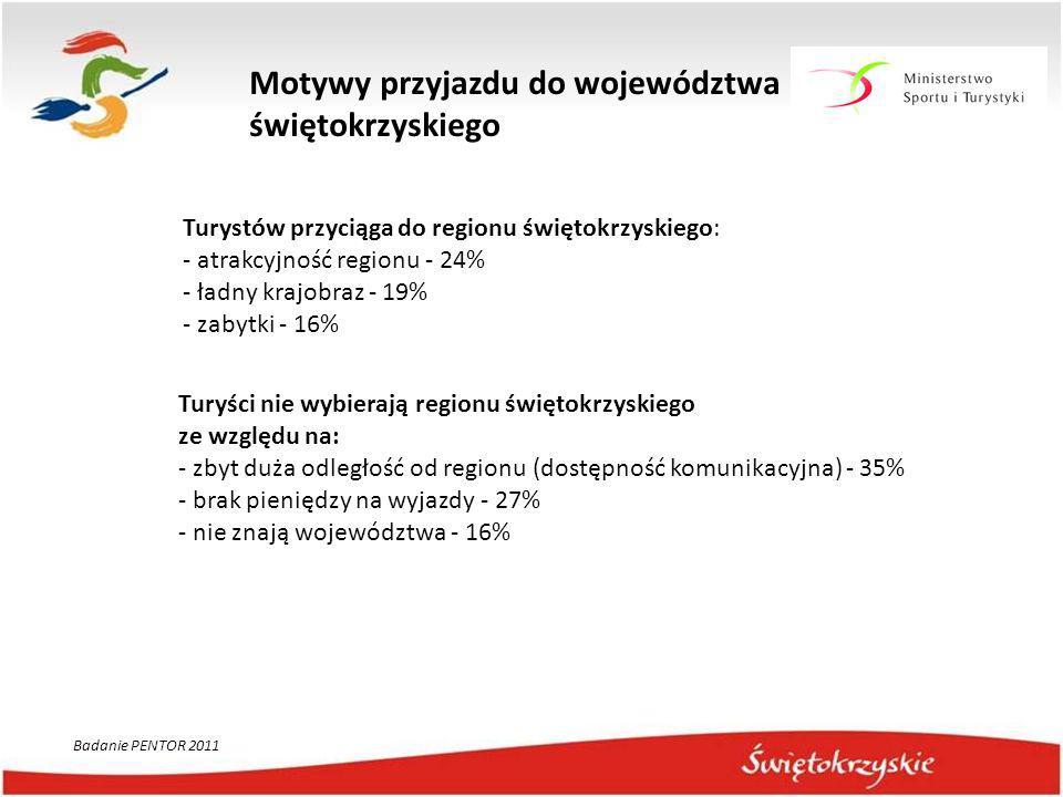 Motywy przyjazdu do województwa świętokrzyskiego Turystów przyciąga do regionu świętokrzyskiego: - atrakcyjność regionu - 24% - ładny krajobraz - 19%