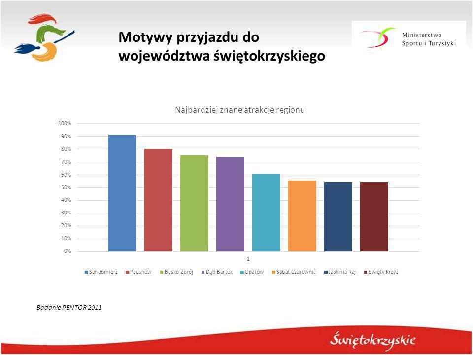 Motywy przyjazdu do województwa świętokrzyskiego Badanie PENTOR 2011