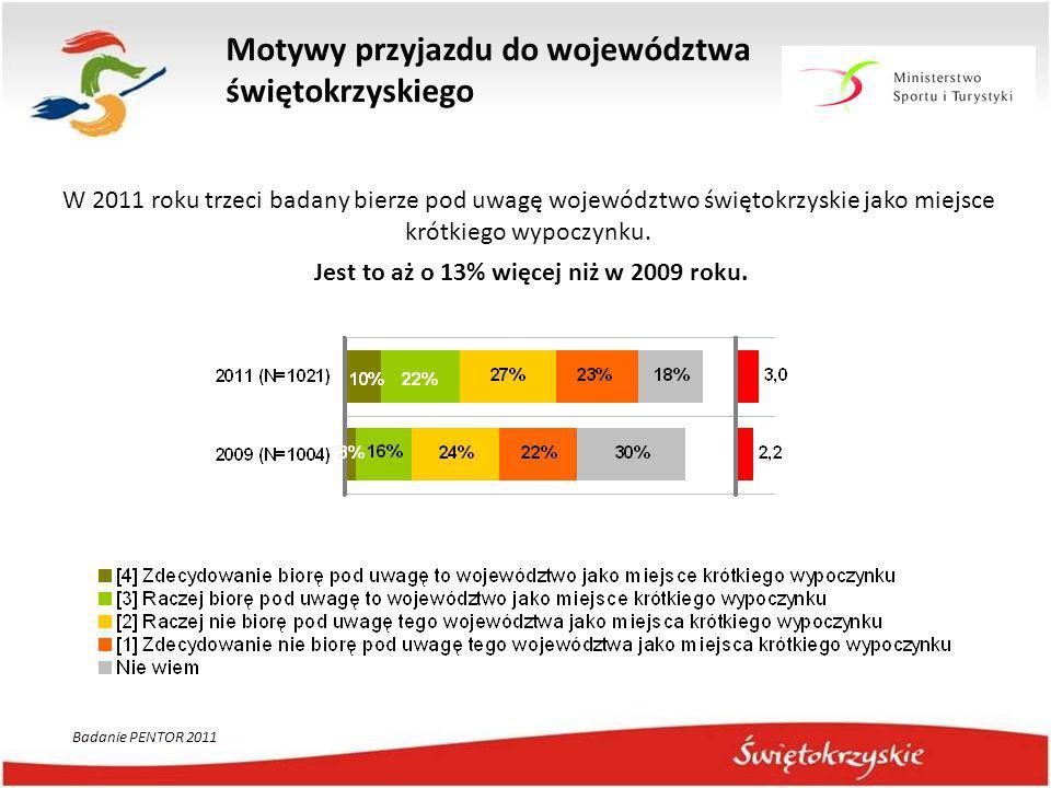 W 2011 roku trzeci badany bierze pod uwagę województwo świętokrzyskie jako miejsce krótkiego wypoczynku. Jest to aż o 13% więcej niż w 2009 roku. Moty
