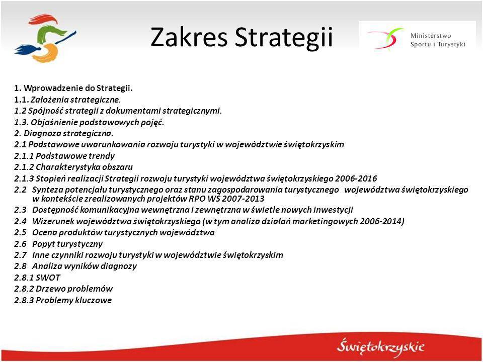 Zakres Strategii 1. Wprowadzenie do Strategii. 1.1. Założenia strategiczne. 1.2 Spójność strategii z dokumentami strategicznymi. 1.3. Objaśnienie pods