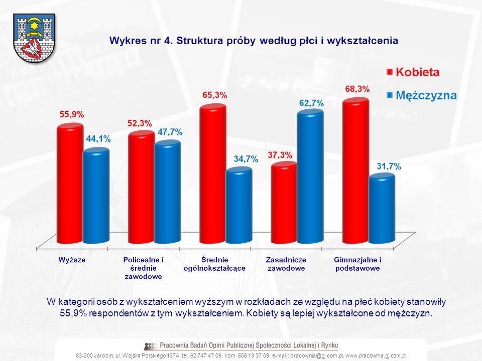 63-200 Jarocin, ul. Wojska Polskiego 137A, tel. 62 747 47 09, kom. 505 13 37 09, e-mail: pracownia@gj.com.pl, www.pracownia.gj.com.pl Wykres nr 4. Str
