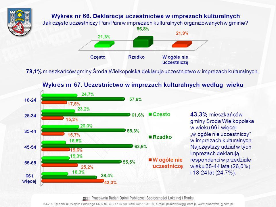 63-200 Jarocin, ul. Wojska Polskiego 137A, tel. 62 747 47 09, kom. 505 13 37 09, e-mail: pracownia@gj.com.pl, www.pracownia.gj.com.pl Wykres nr 66. De