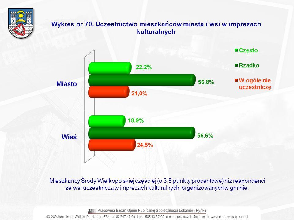 63-200 Jarocin, ul. Wojska Polskiego 137A, tel. 62 747 47 09, kom. 505 13 37 09, e-mail: pracownia@gj.com.pl, www.pracownia.gj.com.pl Wykres nr 70. Uc