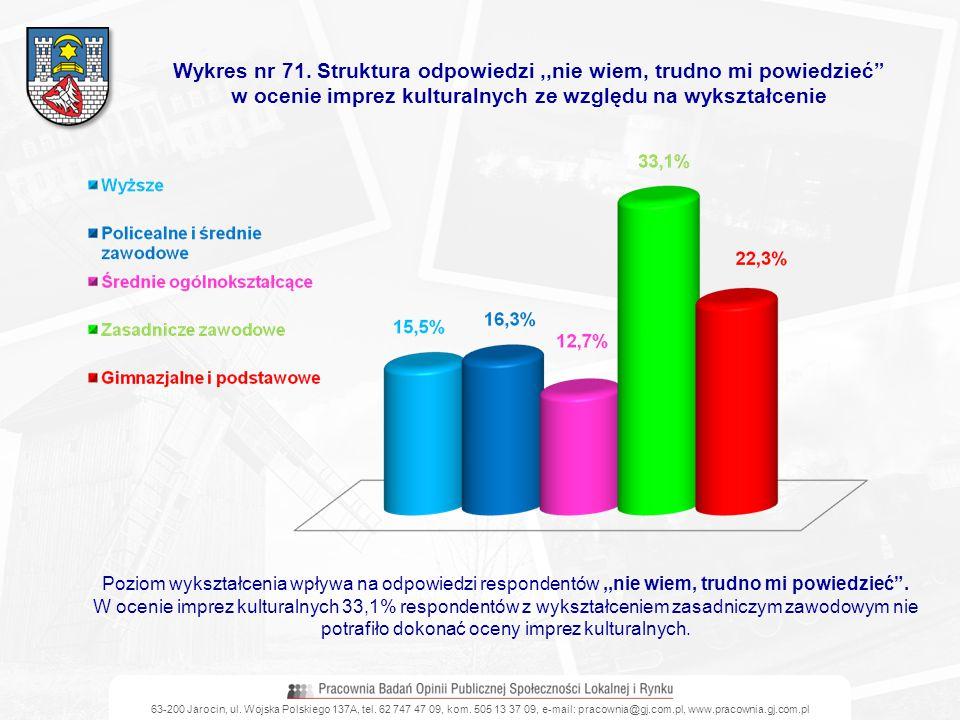 63-200 Jarocin, ul. Wojska Polskiego 137A, tel. 62 747 47 09, kom. 505 13 37 09, e-mail: pracownia@gj.com.pl, www.pracownia.gj.com.pl Wykres nr 71. St