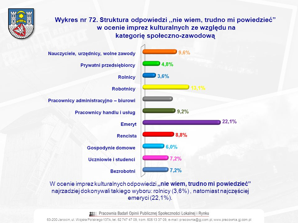 63-200 Jarocin, ul. Wojska Polskiego 137A, tel. 62 747 47 09, kom. 505 13 37 09, e-mail: pracownia@gj.com.pl, www.pracownia.gj.com.pl Wykres nr 72. St