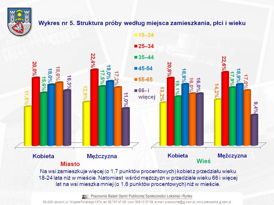 63-200 Jarocin, ul. Wojska Polskiego 137A, tel. 62 747 47 09, kom. 505 13 37 09, e-mail: pracownia@gj.com.pl, www.pracownia.gj.com.pl Wykres nr 5. Str