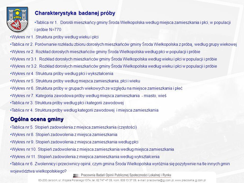 Tablica nr 1. Dorośli mieszkańcy gminy Środa Wielkopolska według miejsca zamieszkania i płci, w populacji i próbie N=770 Wykres nr 1. Struktura próby