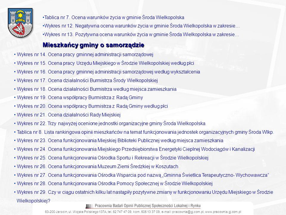 63-200 Jarocin, ul. Wojska Polskiego 137A, tel. 62 747 47 09, kom. 505 13 37 09, e-mail: pracownia@gj.com.pl, www.pracownia.gj.com.pl Tablica nr 7. Oc