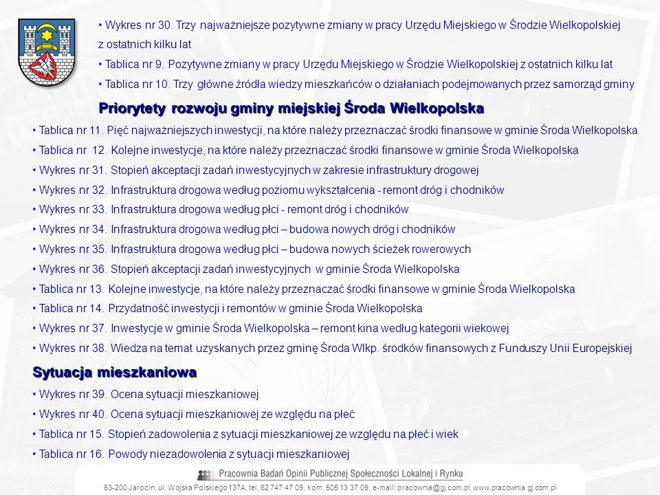63-200 Jarocin, ul. Wojska Polskiego 137A, tel. 62 747 47 09, kom. 505 13 37 09, e-mail: pracownia@gj.com.pl, www.pracownia.gj.com.pl Wykres nr 30. Tr