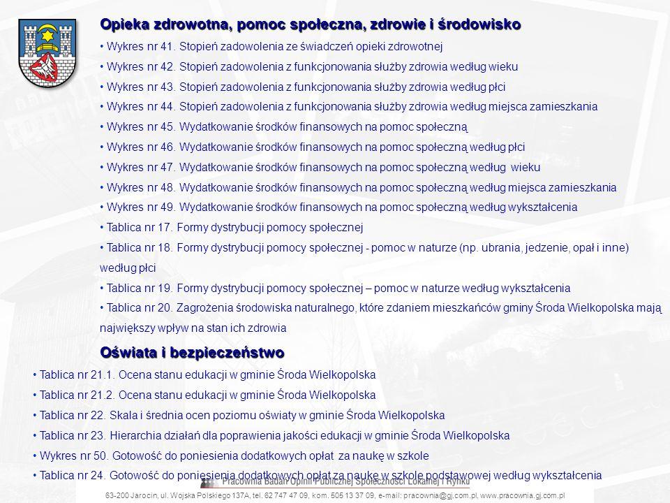 63-200 Jarocin, ul. Wojska Polskiego 137A, tel. 62 747 47 09, kom. 505 13 37 09, e-mail: pracownia@gj.com.pl, www.pracownia.gj.com.pl Opieka zdrowotna