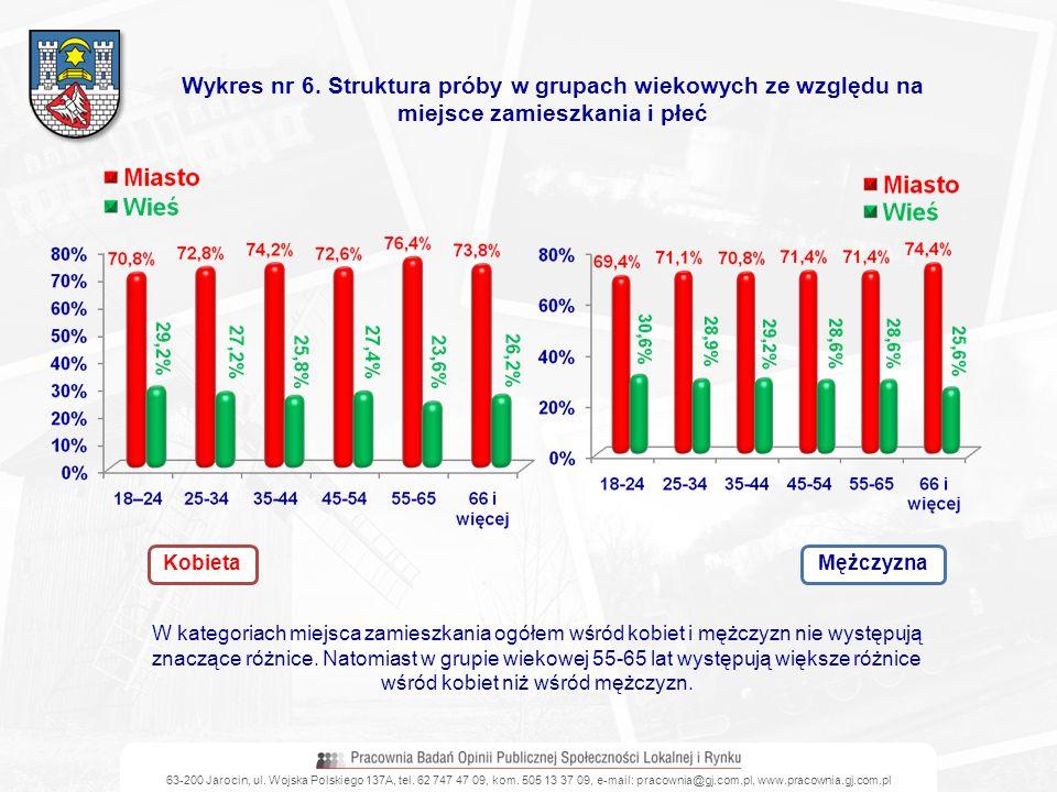 63-200 Jarocin, ul. Wojska Polskiego 137A, tel. 62 747 47 09, kom. 505 13 37 09, e-mail: pracownia@gj.com.pl, www.pracownia.gj.com.pl Wykres nr 6. Str