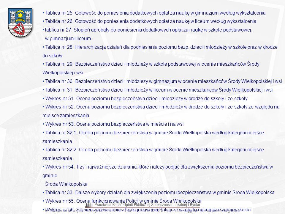 63-200 Jarocin, ul. Wojska Polskiego 137A, tel. 62 747 47 09, kom. 505 13 37 09, e-mail: pracownia@gj.com.pl, www.pracownia.gj.com.pl Tablica nr 25. G
