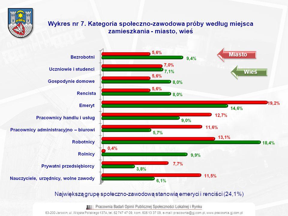 63-200 Jarocin, ul. Wojska Polskiego 137A, tel. 62 747 47 09, kom. 505 13 37 09, e-mail: pracownia@gj.com.pl, www.pracownia.gj.com.pl Wykres nr 7. Kat