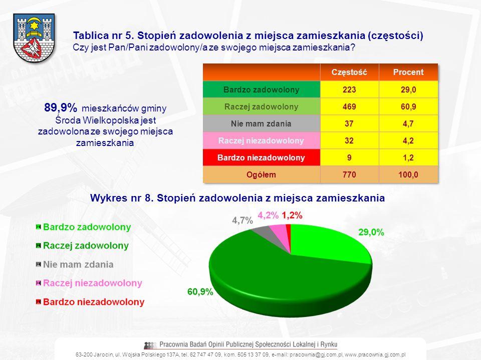 Tablica nr 5. Stopień zadowolenia z miejsca zamieszkania (częstości) Czy jest Pan/Pani zadowolony/a ze swojego miejsca zamieszkania? 89,9% mieszkańców