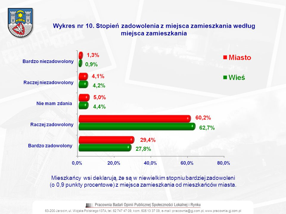63-200 Jarocin, ul. Wojska Polskiego 137A, tel. 62 747 47 09, kom. 505 13 37 09, e-mail: pracownia@gj.com.pl, www.pracownia.gj.com.pl Wykres nr 10. St