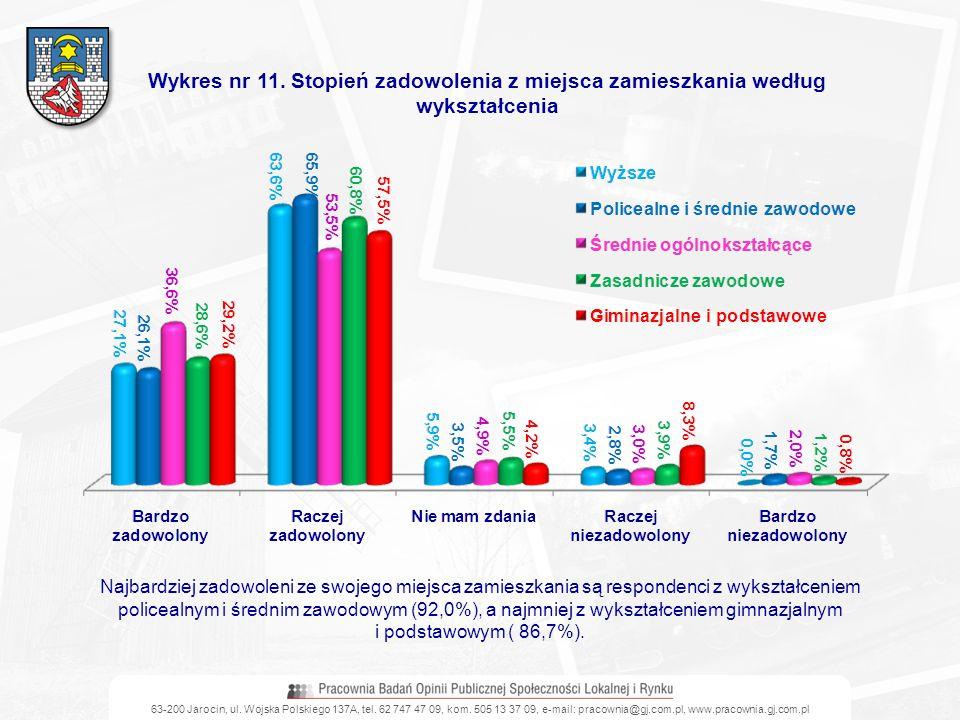 63-200 Jarocin, ul. Wojska Polskiego 137A, tel. 62 747 47 09, kom. 505 13 37 09, e-mail: pracownia@gj.com.pl, www.pracownia.gj.com.pl Wykres nr 11. St
