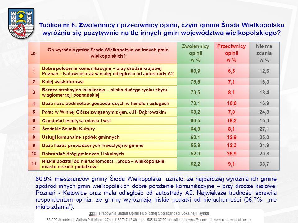 63-200 Jarocin, ul. Wojska Polskiego 137A, tel. 62 747 47 09, kom. 505 13 37 09, e-mail: pracownia@gj.com.pl, www.pracownia.gj.com.pl Tablica nr 6. Zw