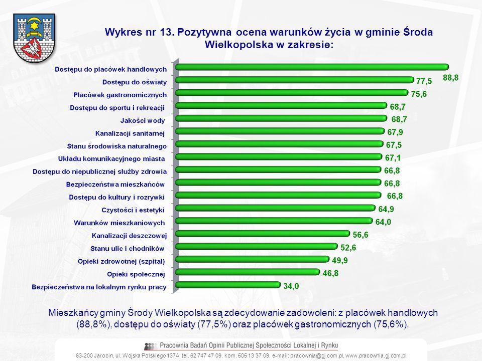 63-200 Jarocin, ul. Wojska Polskiego 137A, tel. 62 747 47 09, kom. 505 13 37 09, e-mail: pracownia@gj.com.pl, www.pracownia.gj.com.pl Wykres nr 13. Po