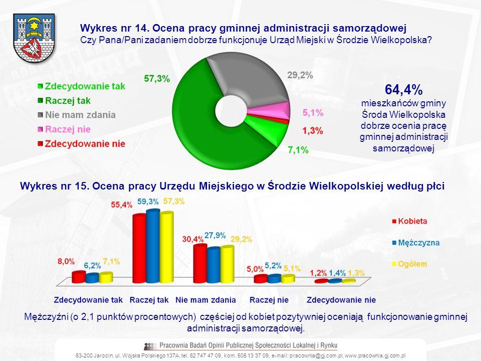 Wykres nr 14. Ocena pracy gminnej administracji samorządowej Czy Pana/Pani zadaniem dobrze funkcjonuje Urząd Miejski w Środzie Wielkopolska? 64,4% mie