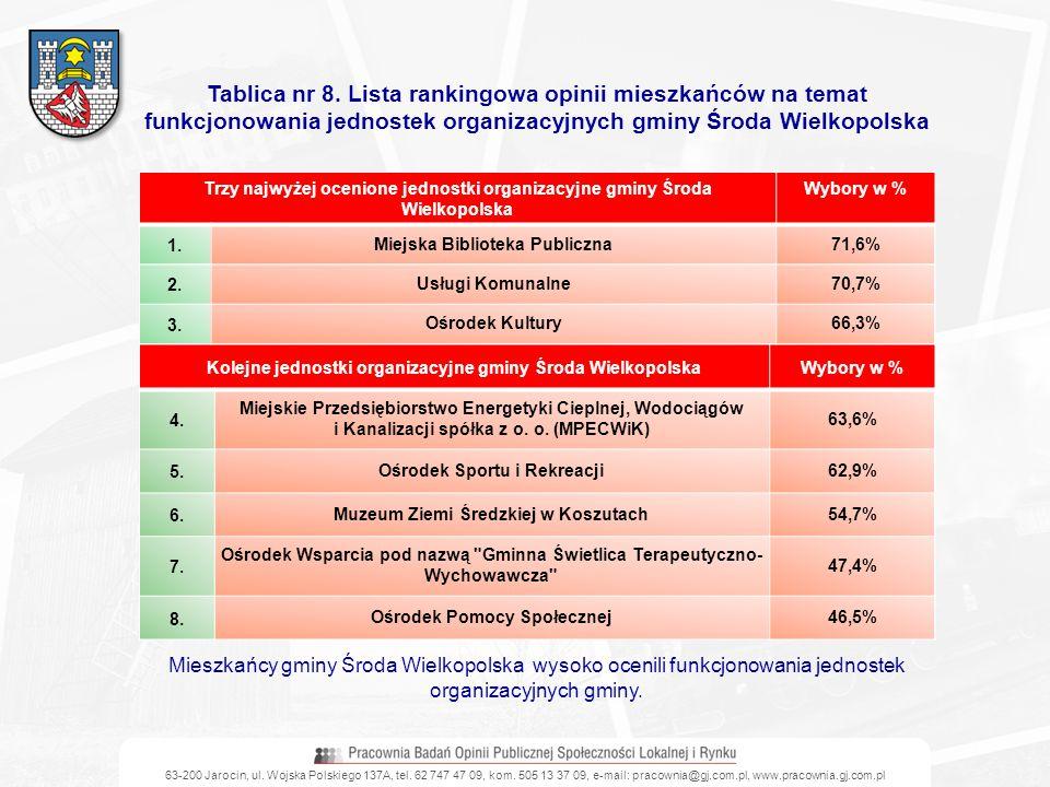 63-200 Jarocin, ul. Wojska Polskiego 137A, tel. 62 747 47 09, kom. 505 13 37 09, e-mail: pracownia@gj.com.pl, www.pracownia.gj.com.pl Kolejne jednostk