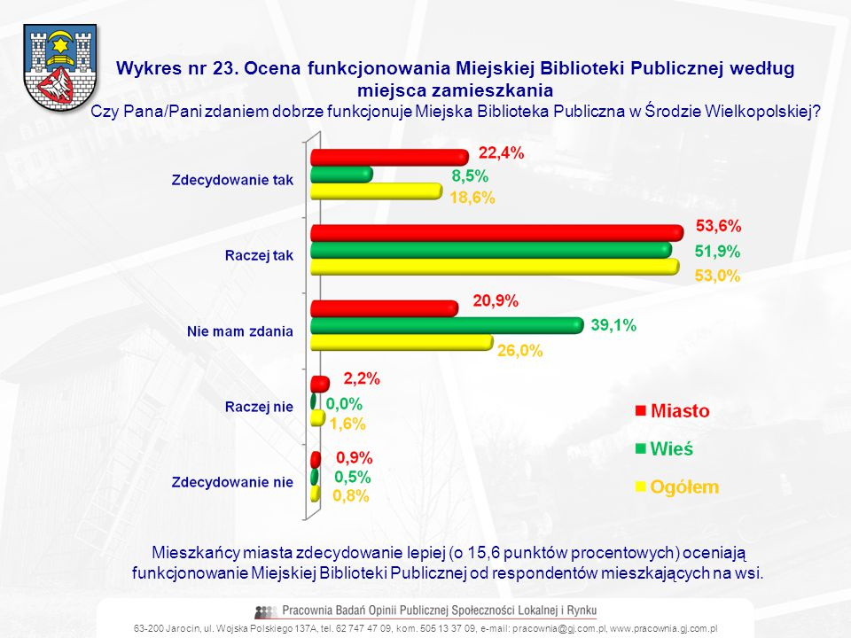 63-200 Jarocin, ul. Wojska Polskiego 137A, tel. 62 747 47 09, kom. 505 13 37 09, e-mail: pracownia@gj.com.pl, www.pracownia.gj.com.pl Wykres nr 23. Oc