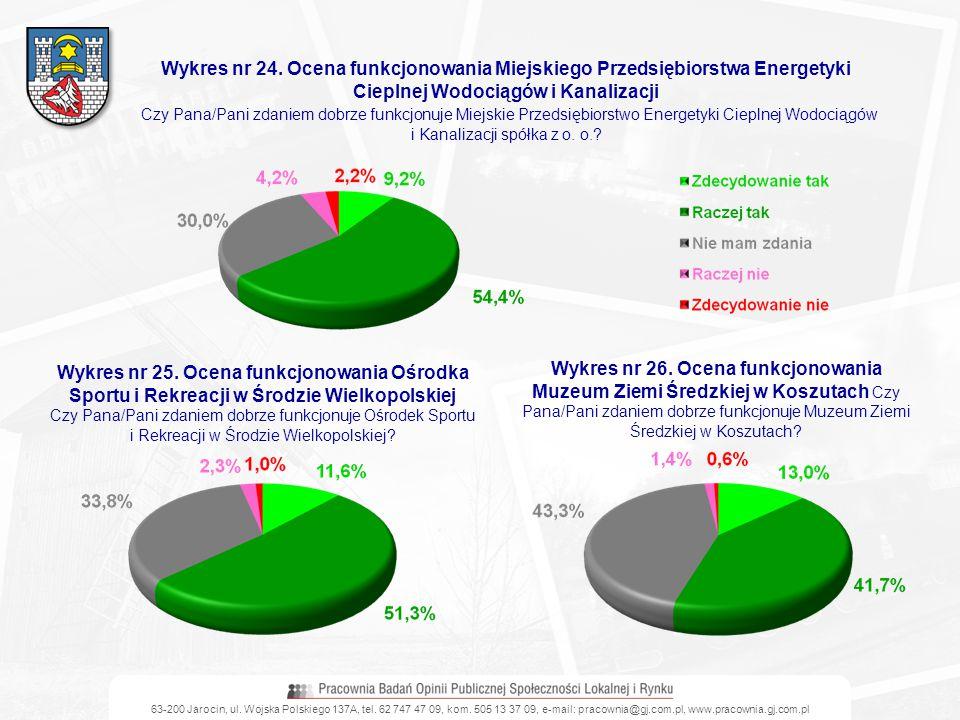 63-200 Jarocin, ul. Wojska Polskiego 137A, tel. 62 747 47 09, kom. 505 13 37 09, e-mail: pracownia@gj.com.pl, www.pracownia.gj.com.pl Wykres nr 24. Oc