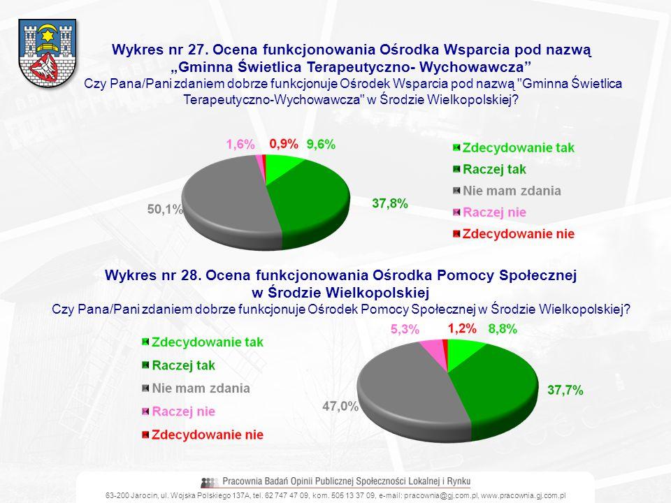 63-200 Jarocin, ul. Wojska Polskiego 137A, tel. 62 747 47 09, kom. 505 13 37 09, e-mail: pracownia@gj.com.pl, www.pracownia.gj.com.pl Wykres nr 27. Oc