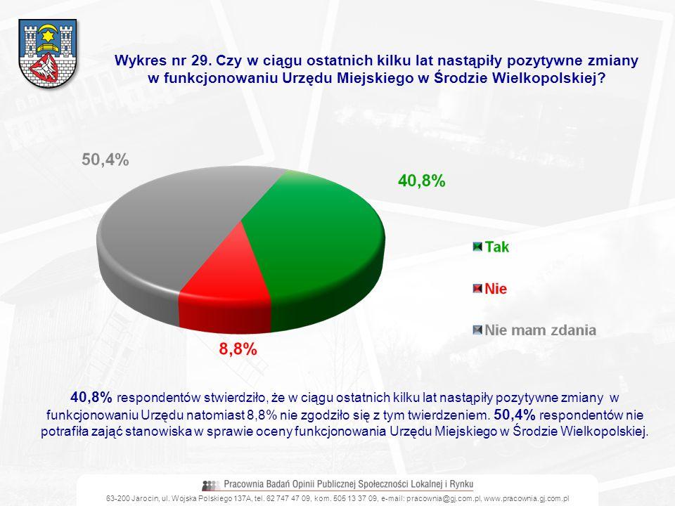 63-200 Jarocin, ul. Wojska Polskiego 137A, tel. 62 747 47 09, kom. 505 13 37 09, e-mail: pracownia@gj.com.pl, www.pracownia.gj.com.pl Wykres nr 29. Cz