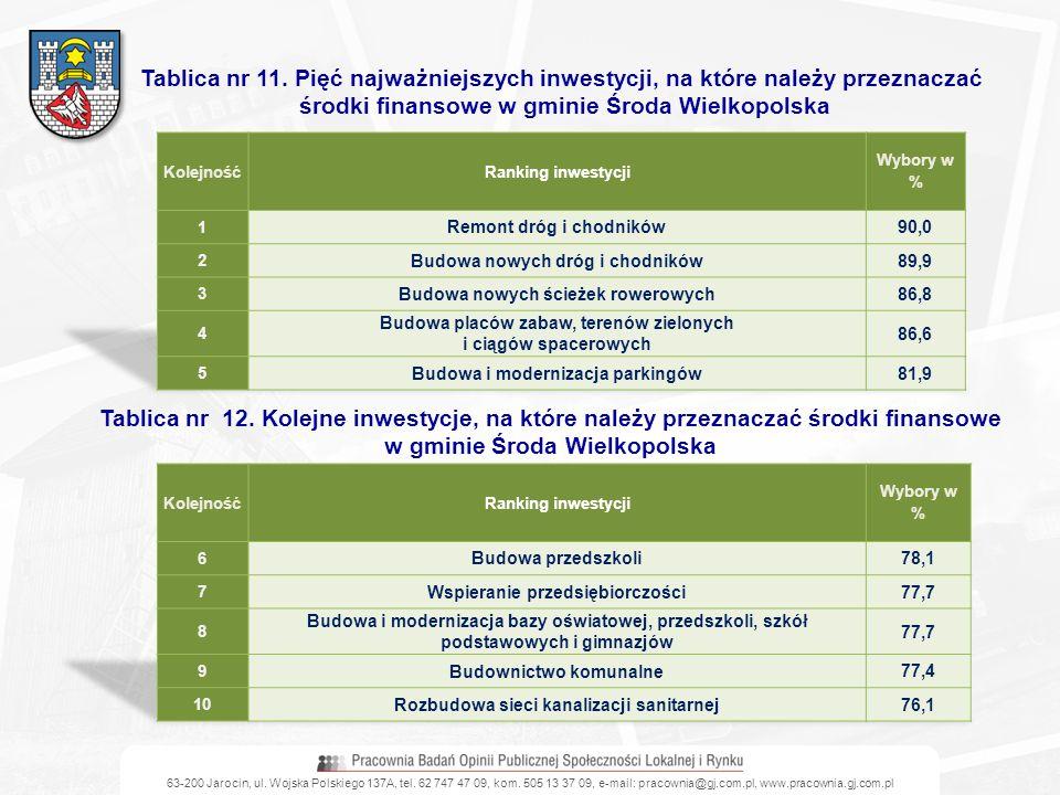 Tablica nr 11. Pięć najważniejszych inwestycji, na które należy przeznaczać środki finansowe w gminie Środa Wielkopolska Tablica nr 12. Kolejne inwest