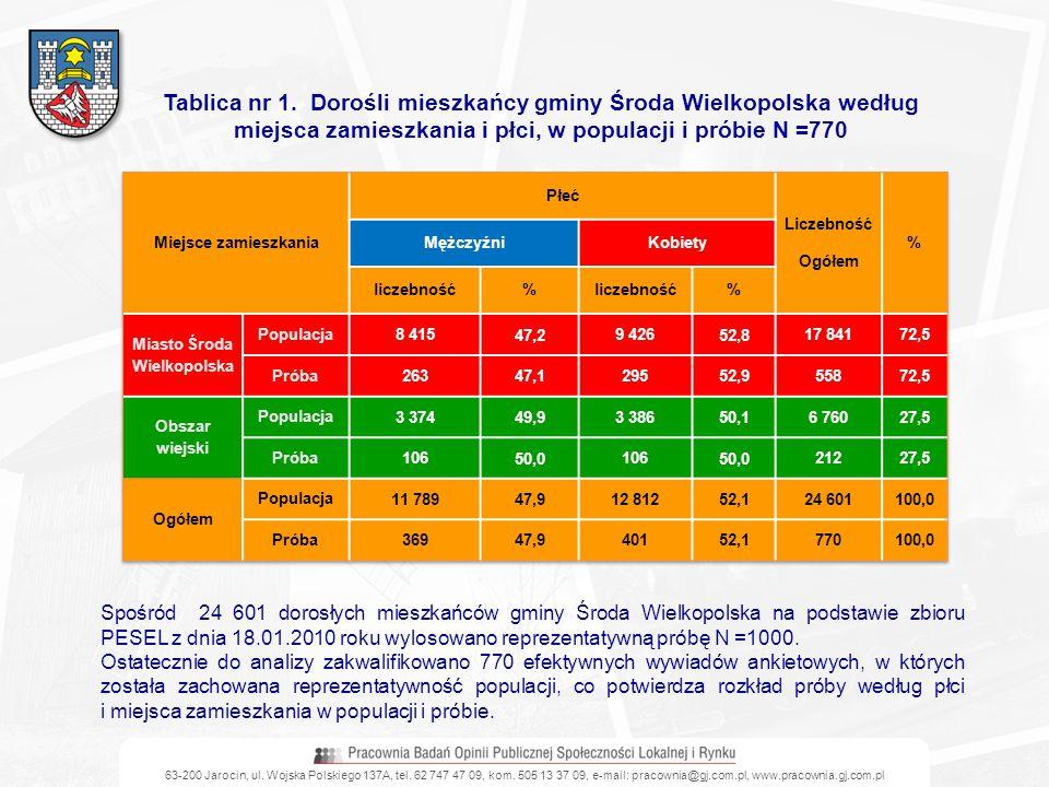 Tablica nr 1. Dorośli mieszkańcy gminy Środa Wielkopolska według miejsca zamieszkania i płci, w populacji i próbie N =770 Spośród 24 601 dorosłych mie