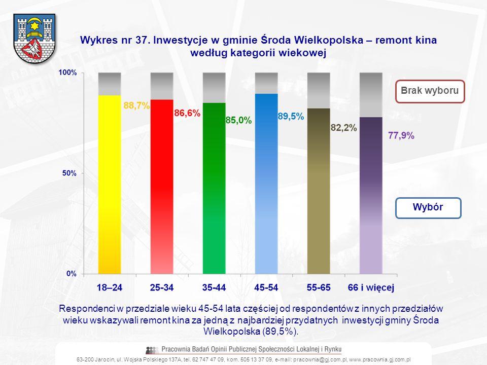 63-200 Jarocin, ul. Wojska Polskiego 137A, tel. 62 747 47 09, kom. 505 13 37 09, e-mail: pracownia@gj.com.pl, www.pracownia.gj.com.pl Wykres nr 37. In