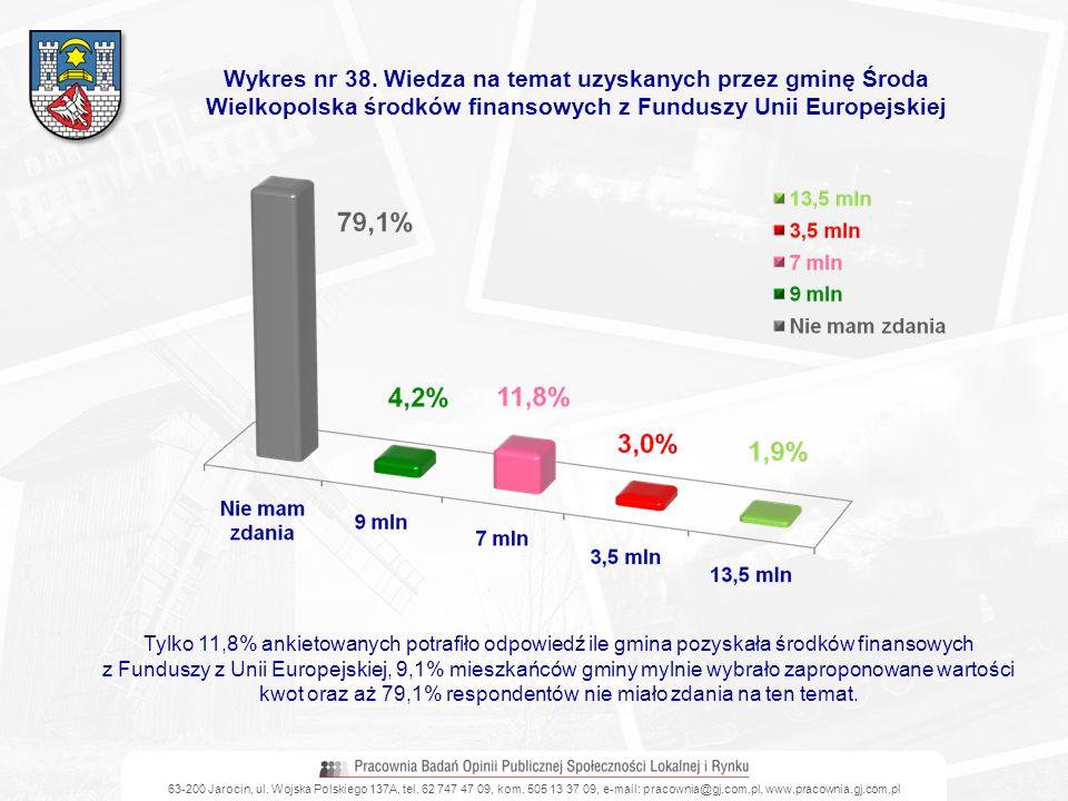 63-200 Jarocin, ul. Wojska Polskiego 137A, tel. 62 747 47 09, kom. 505 13 37 09, e-mail: pracownia@gj.com.pl, www.pracownia.gj.com.pl Wykres nr 38. Wi