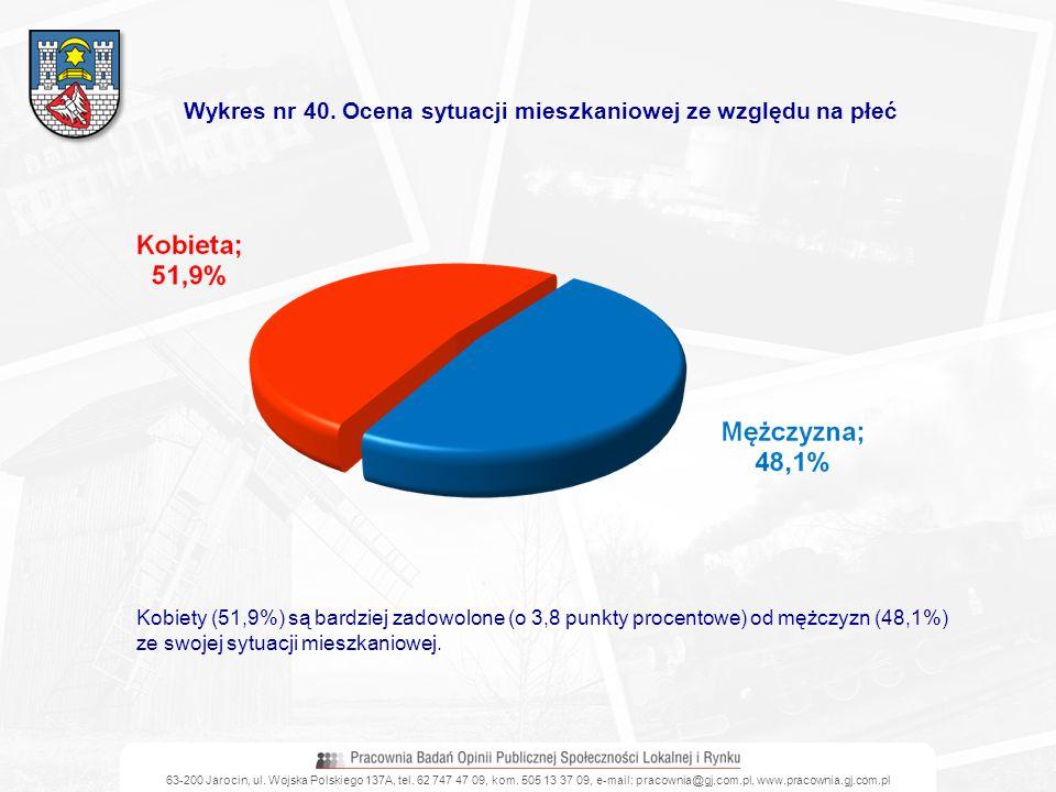 63-200 Jarocin, ul. Wojska Polskiego 137A, tel. 62 747 47 09, kom. 505 13 37 09, e-mail: pracownia@gj.com.pl, www.pracownia.gj.com.pl Wykres nr 40. Oc
