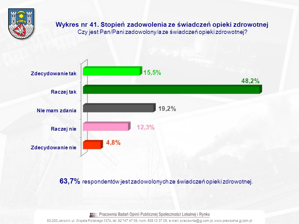 Wykres nr 41. Stopień zadowolenia ze świadczeń opieki zdrowotnej Czy jest Pan/Pani zadowolony/a ze świadczeń opieki zdrowotnej? 63,7% respondentów jes